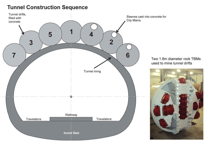 Tunnel Construction Sequence